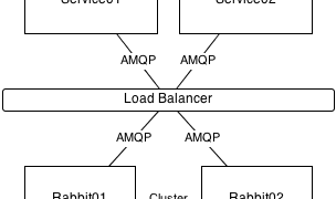 Clustering RabbitMQ on Windows